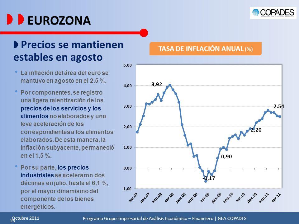 TASA DE INFLACIÓN ANUAL (%)