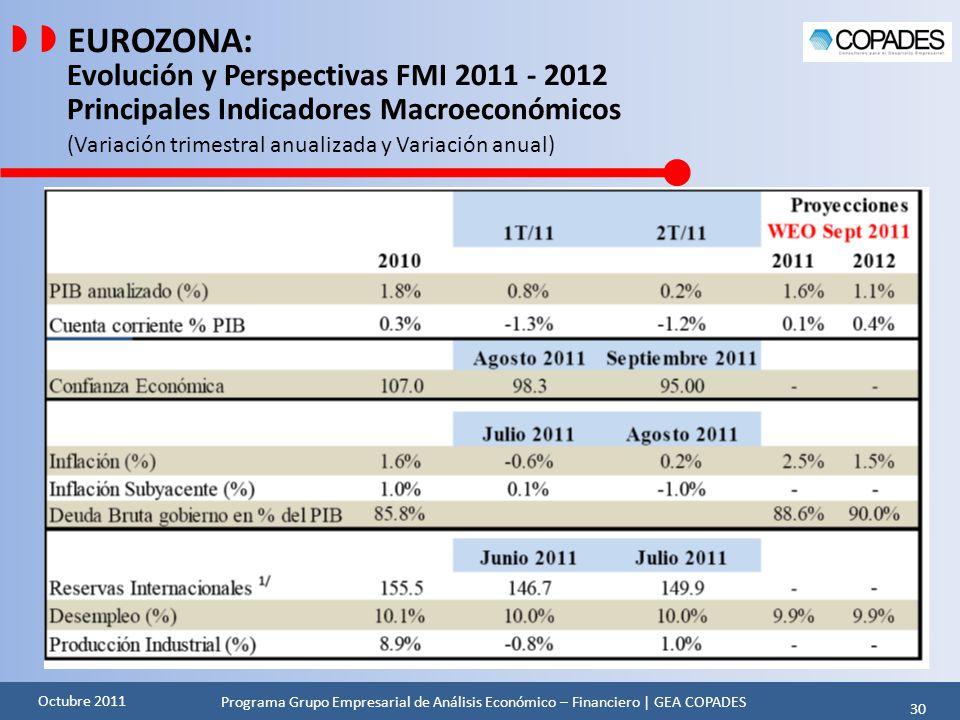   EUROZONA: Evolución y Perspectivas FMI 2011 - 2012 Principales Indicadores Macroeconómicos (Variación trimestral anualizada y Variación anual)