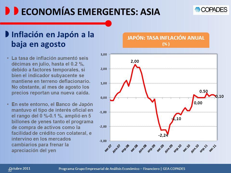 JAPÓN: TASA INFLACIÓN ANUAL