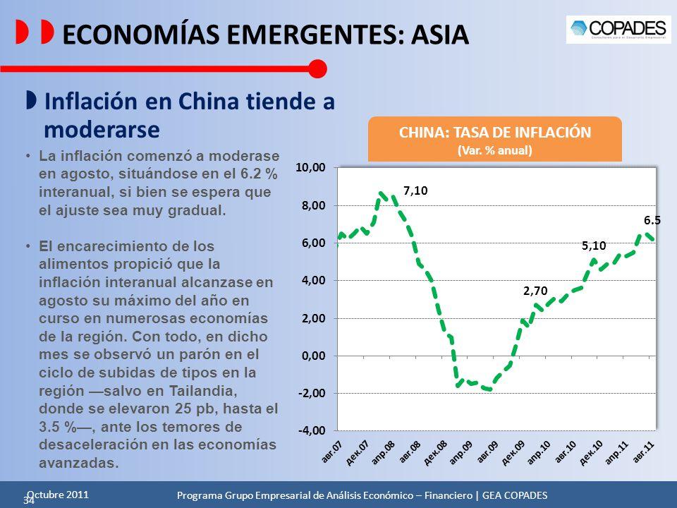 CHINA: TASA DE INFLACIÓN