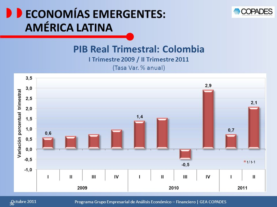 PIB Real Trimestral: Colombia I Trimestre 2009 / II Trimestre 2011