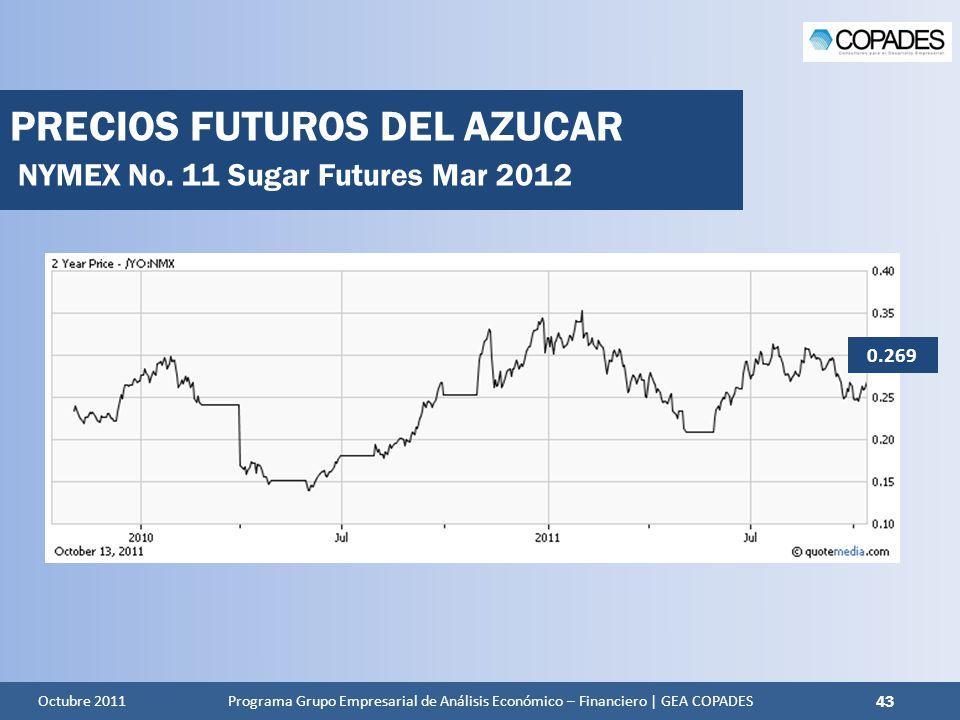PRECIOS FUTUROS DEL AZUCAR NYMEX No. 11 Sugar Futures Mar 2012