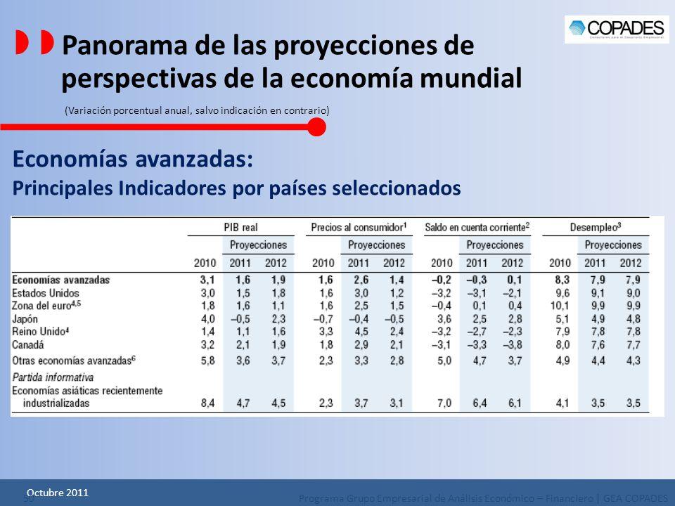   Panorama de las proyecciones de perspectivas de la economía mundial