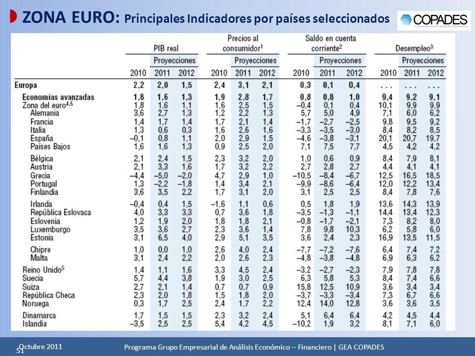  ZONA EURO: Principales Indicadores por países seleccionados