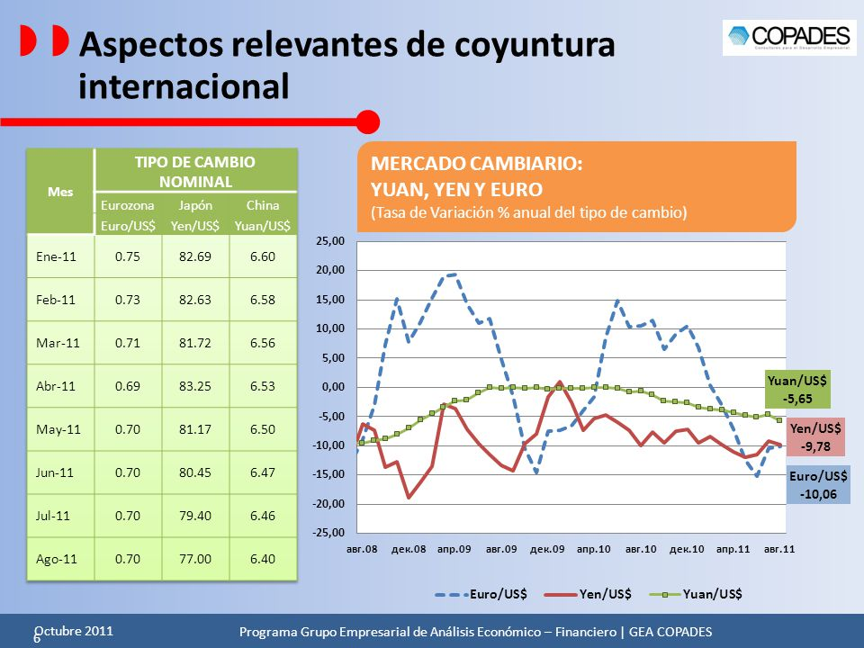   Aspectos relevantes de coyuntura internacional