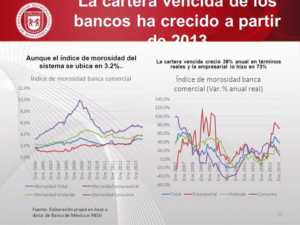 La cartera vencida de los bancos ha crecido a partir de 2013