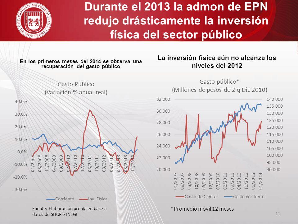 La inversión física aún no alcanza los niveles del 2012