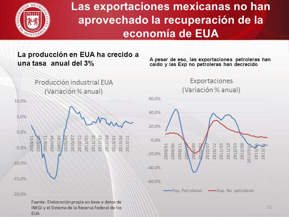 Las exportaciones mexicanas no han aprovechado la recuperación de la economía de EUA