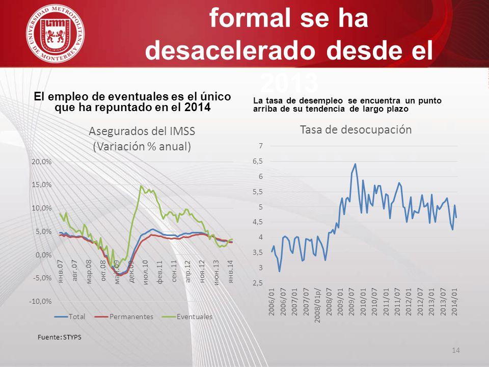 La generación de empleo formal se ha desacelerado desde el 2013