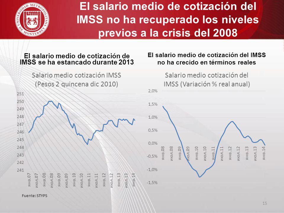 El salario medio de cotización de IMSS se ha estancado durante 2013