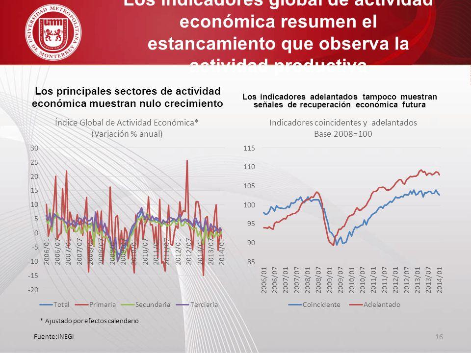 Los indicadores global de actividad económica resumen el estancamiento que observa la actividad productiva