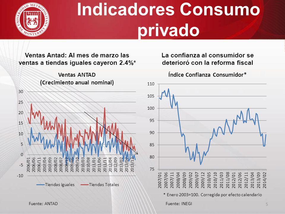 Indicadores Consumo privado