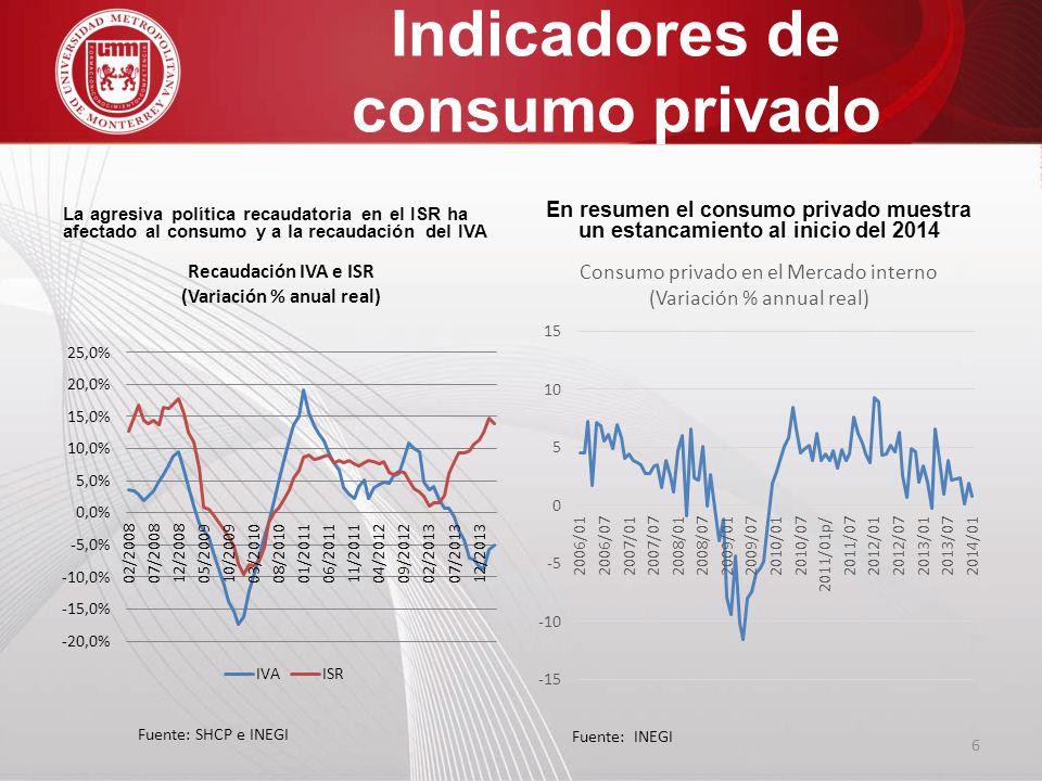 Indicadores de consumo privado