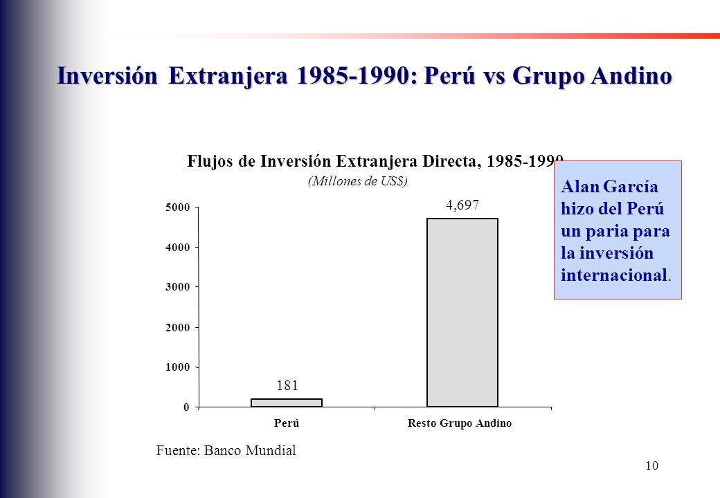 Inversión Extranjera 1985-1990: Perú vs Grupo Andino