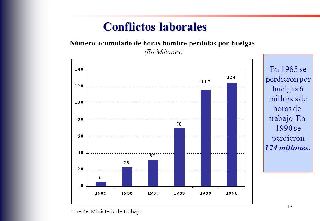 Conflictos laborales En 1985 se perdieron por huelgas 6 millones de