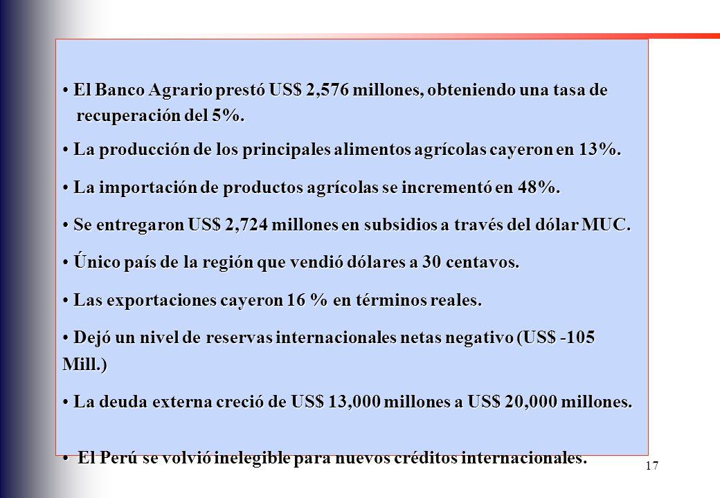 El Banco Agrario prestó US$ 2,576 millones, obteniendo una tasa de