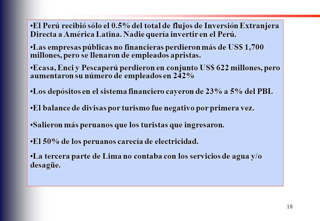 El Perú recibió sólo el 0.5% del total de flujos de Inversión Extranjera Directa a América Latina. Nadie quería invertir en el Perú.