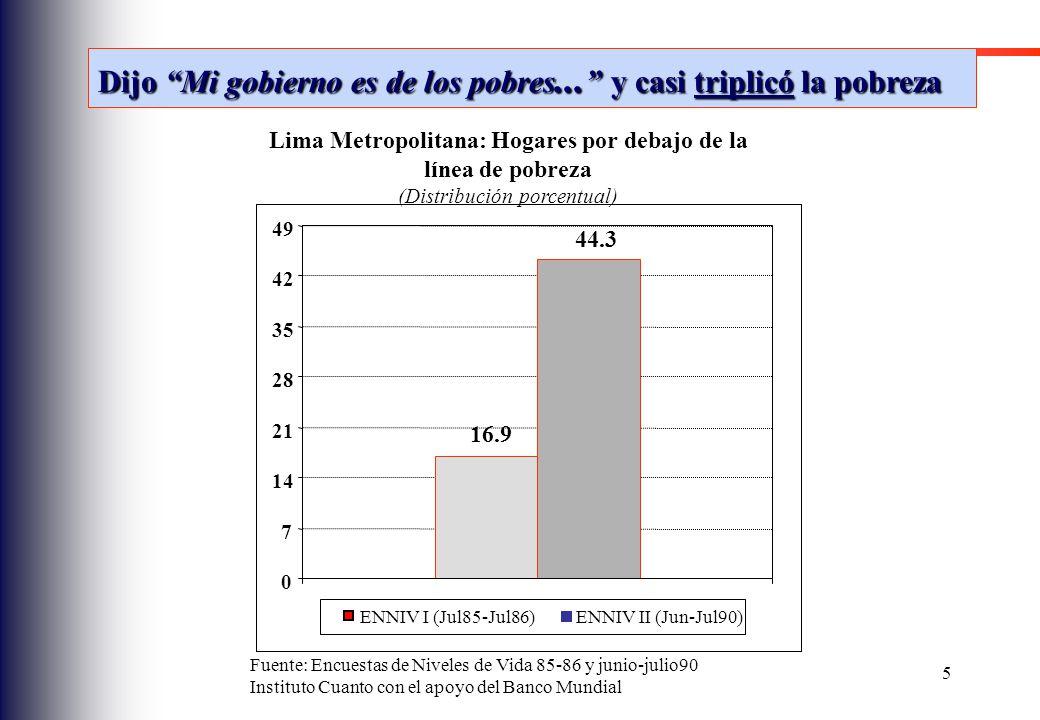 Lima Metropolitana: Hogares por debajo de la línea de pobreza