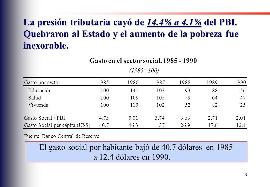 El gasto social por habitante bajó de 40.7 dólares en 1985