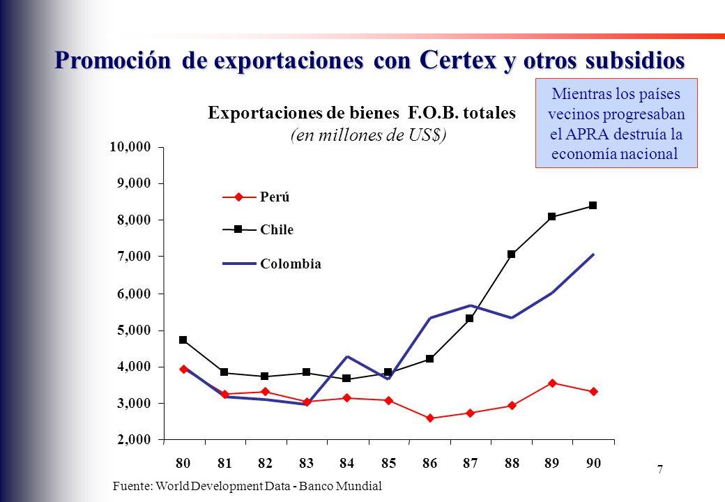 Promoción de exportaciones con Certex y otros subsidios