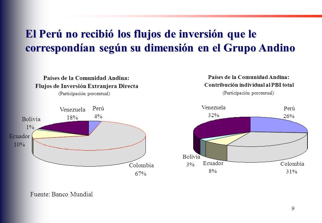 El Perú no recibió los flujos de inversión que le correspondían según su dimensión en el Grupo Andino