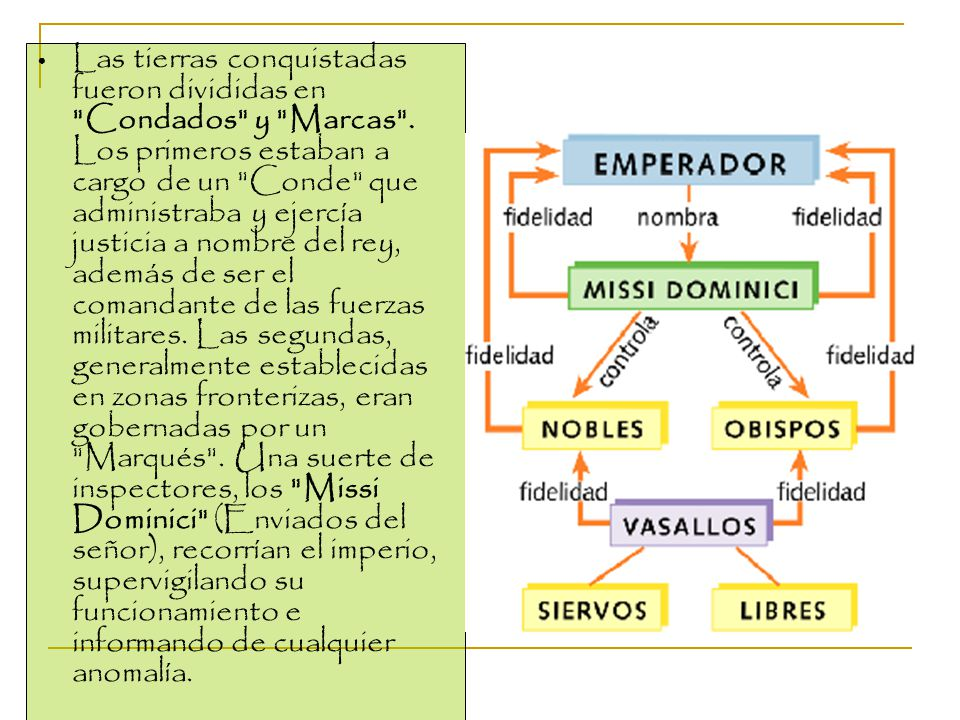 Las tierras conquistadas fueron divididas en Condados y Marcas