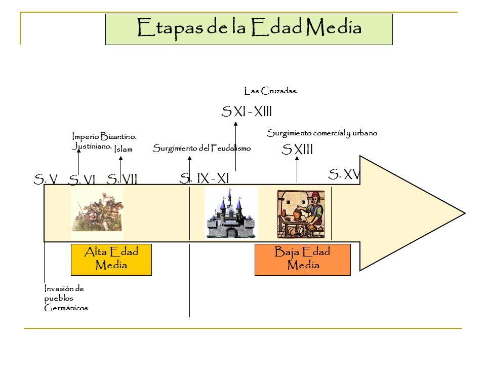Etapas de la Edad Media S XI - XIII S XIII S. XV S. V S. VI S. VII