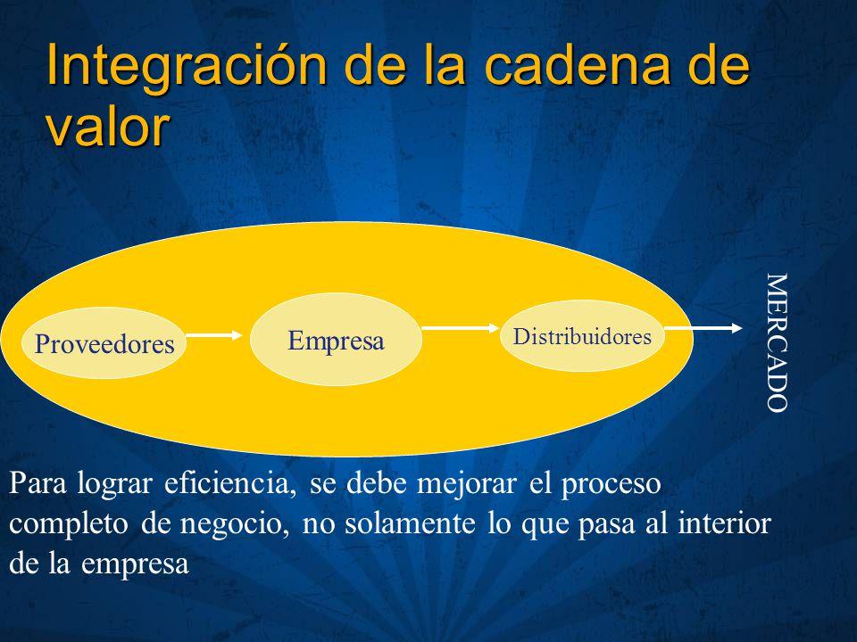 Integración de la cadena de valor