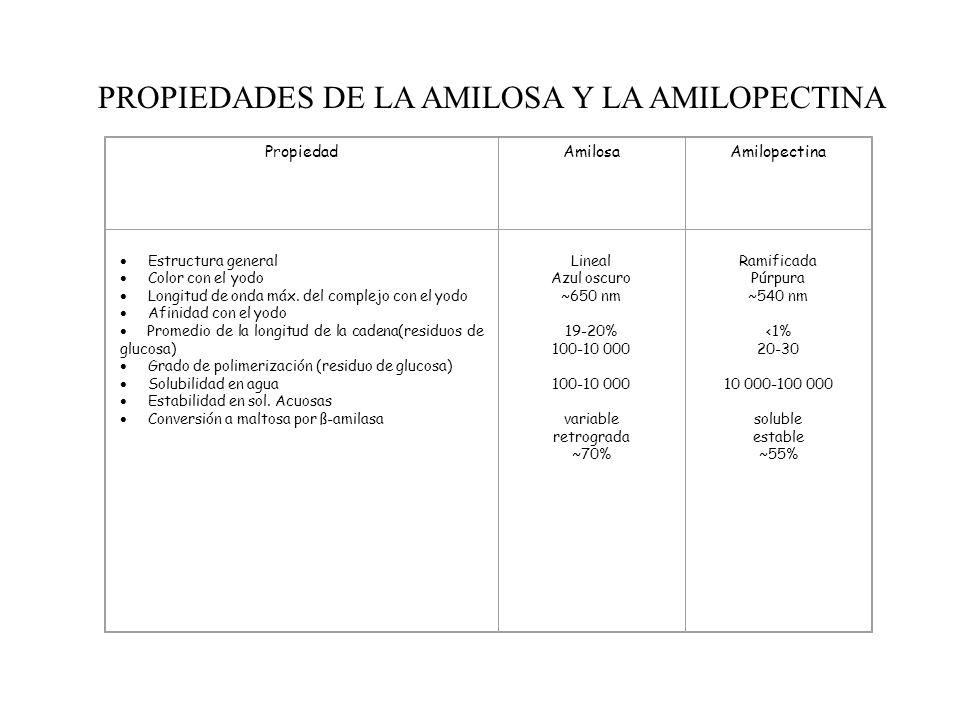 PROPIEDADES DE LA AMILOSA Y LA AMILOPECTINA