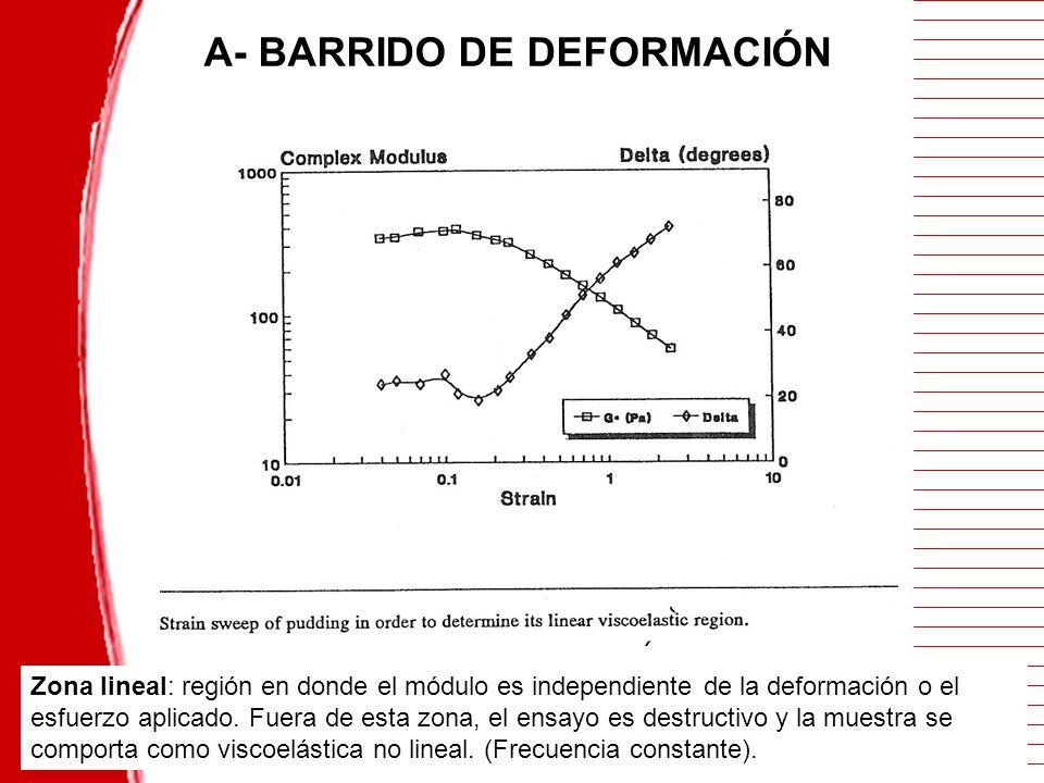 A- BARRIDO DE DEFORMACIÓN