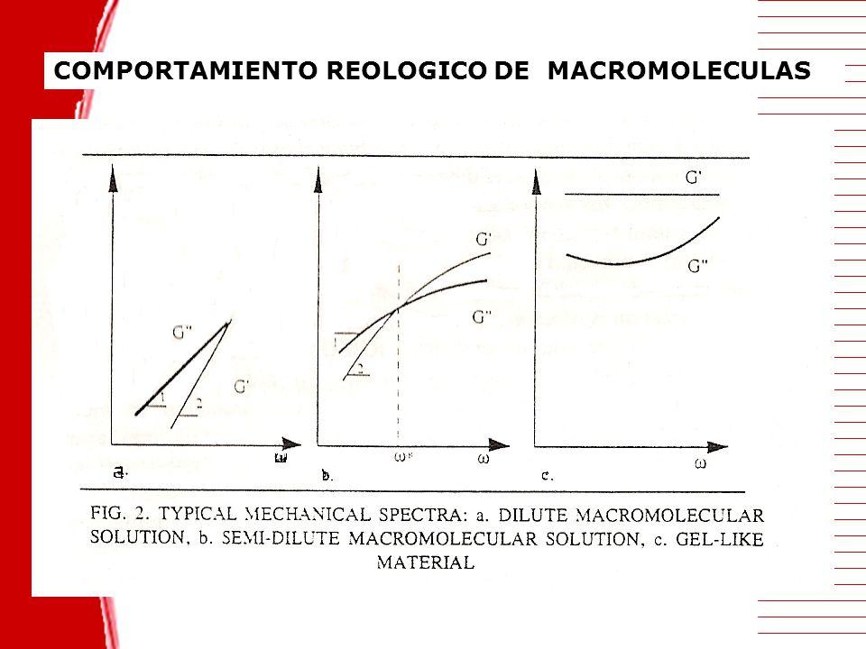 COMPORTAMIENTO REOLOGICO DE MACROMOLECULAS