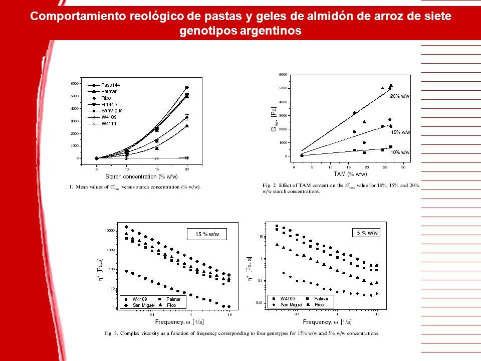 Comportamiento reológico de pastas y geles de almidón de arroz de siete genotipos argentinos