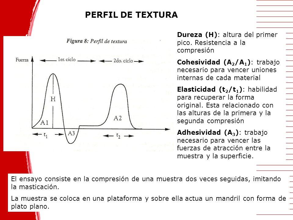 PERFIL DE TEXTURA Dureza (H): altura del primer pico. Resistencia a la compresión.