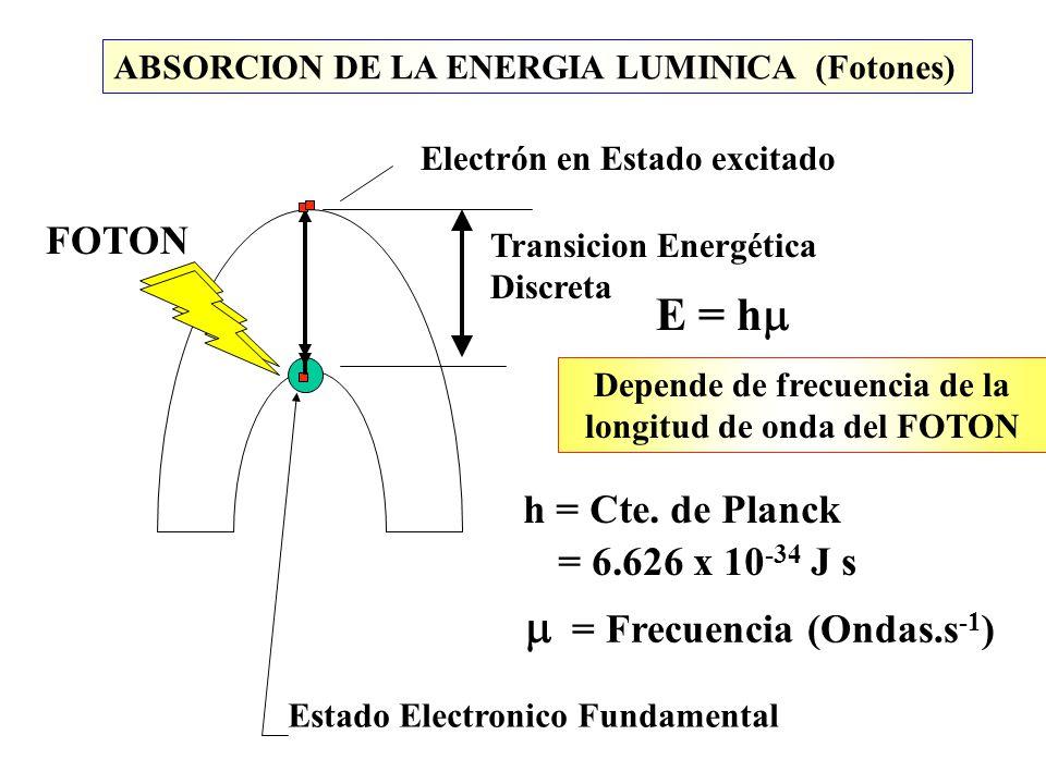 Depende de frecuencia de la longitud de onda del FOTON