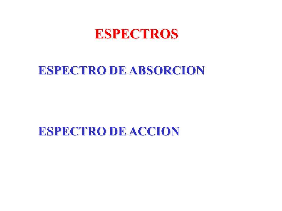 ESPECTROS ESPECTRO DE ABSORCION ESPECTRO DE ACCION