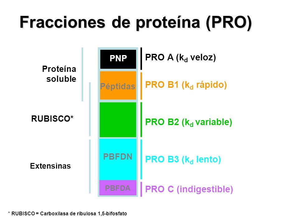 Fracciones de proteína (PRO)