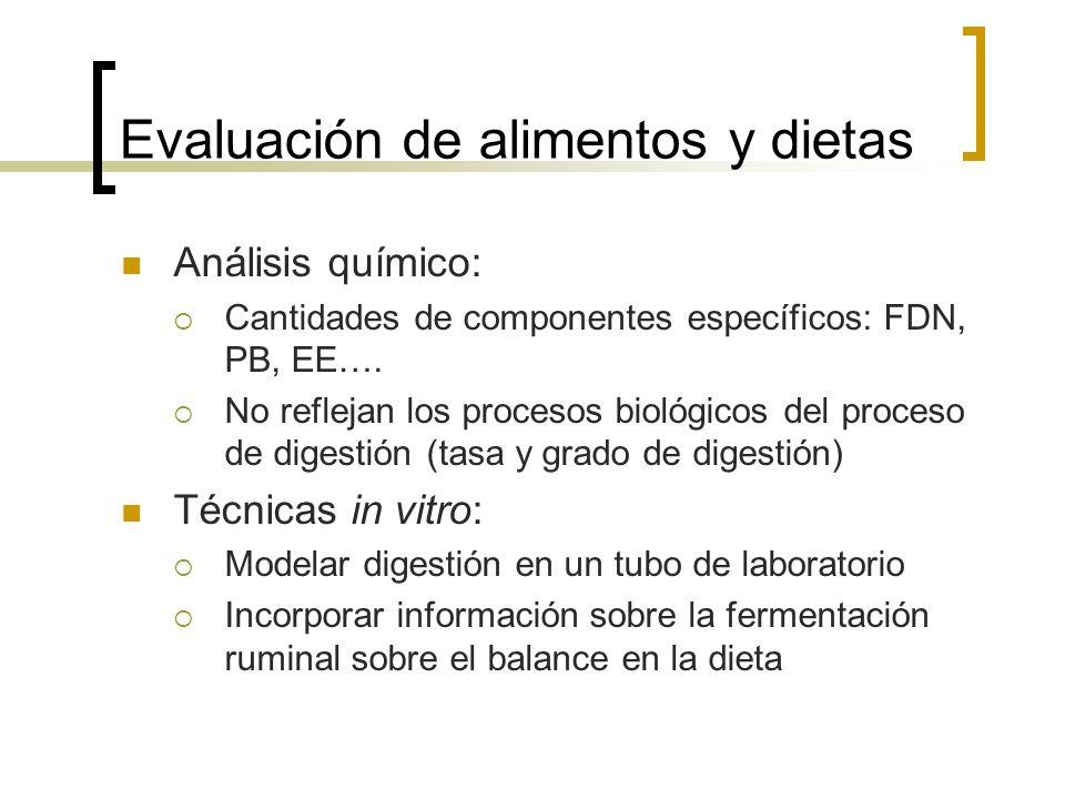 Evaluación de alimentos y dietas