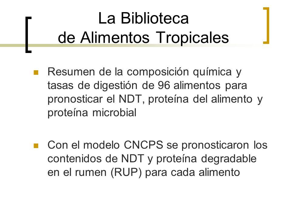 La Biblioteca de Alimentos Tropicales