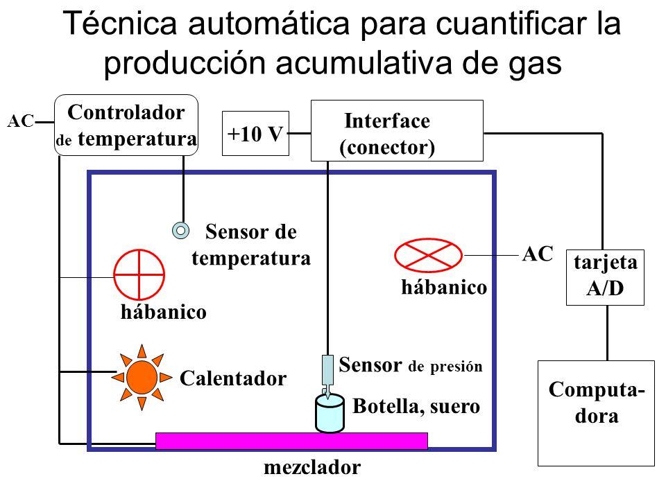 Técnica automática para cuantificar la producción acumulativa de gas