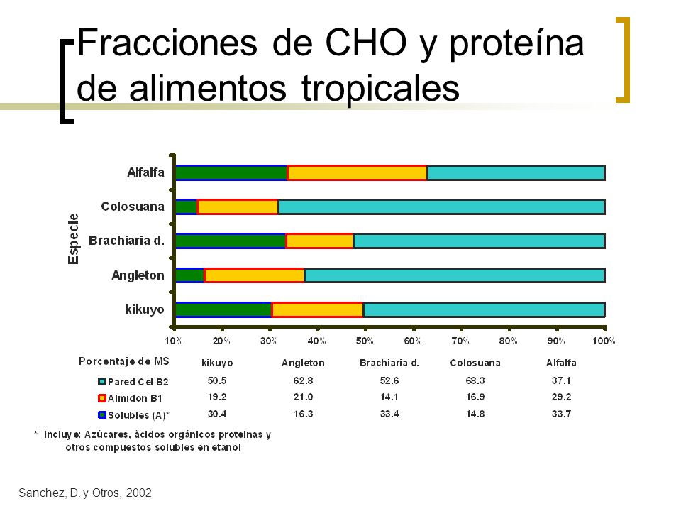 Fracciones de CHO y proteína de alimentos tropicales