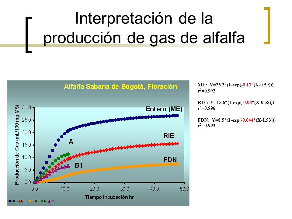 Interpretación de la producción de gas de alfalfa