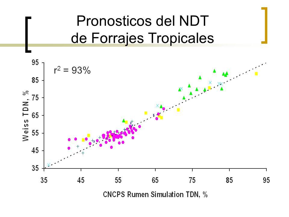 Pronosticos del NDT de Forrajes Tropicales