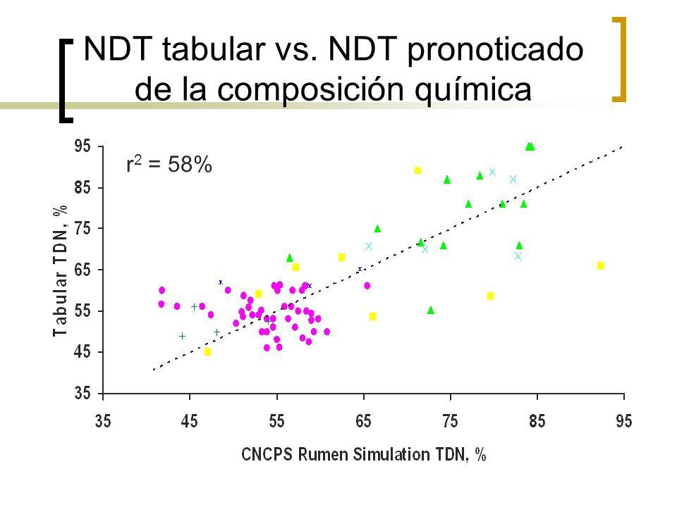 NDT tabular vs. NDT pronoticado de la composición química