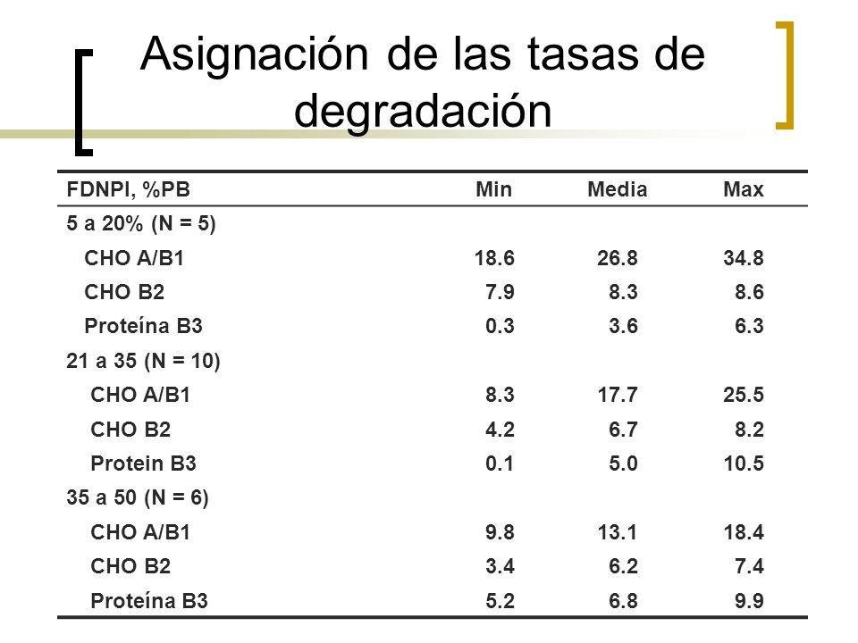 Asignación de las tasas de degradación