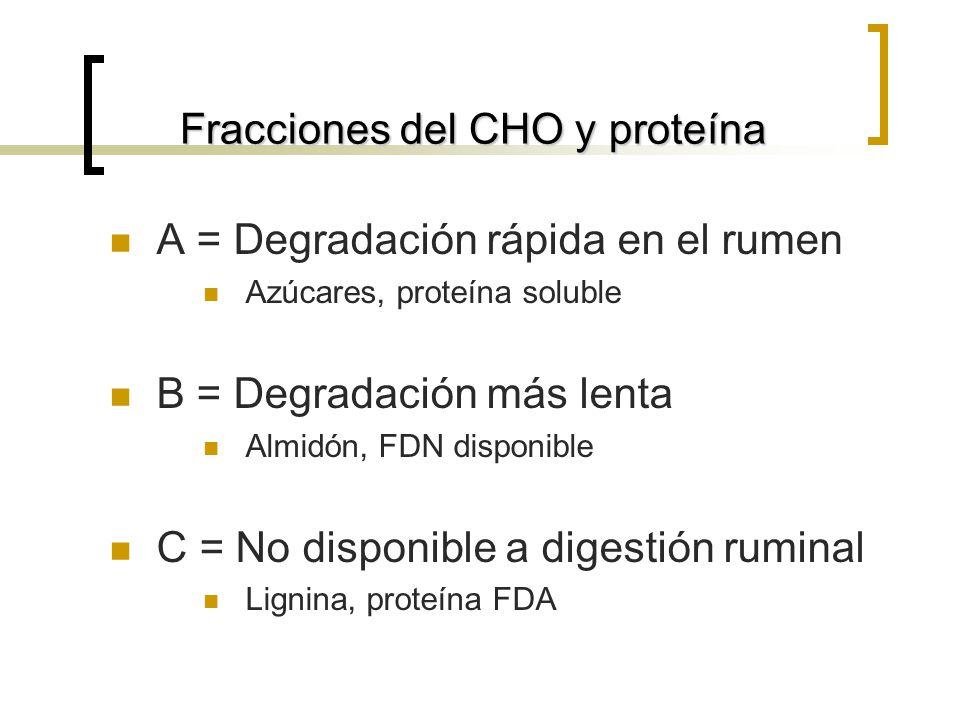 Fracciones del CHO y proteína