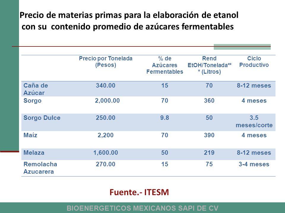 Precio de materias primas para la elaboración de etanol