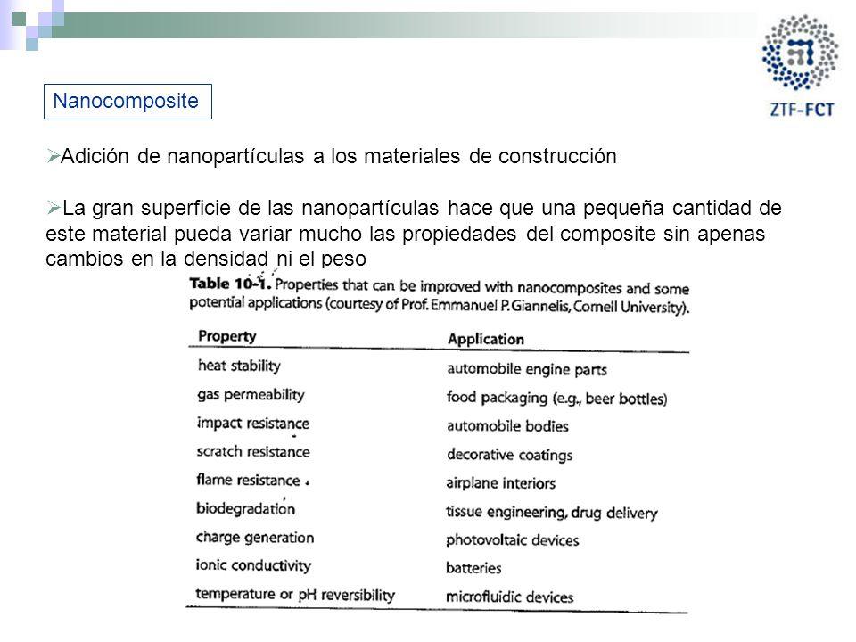 Nanocomposite Adición de nanopartículas a los materiales de construcción.