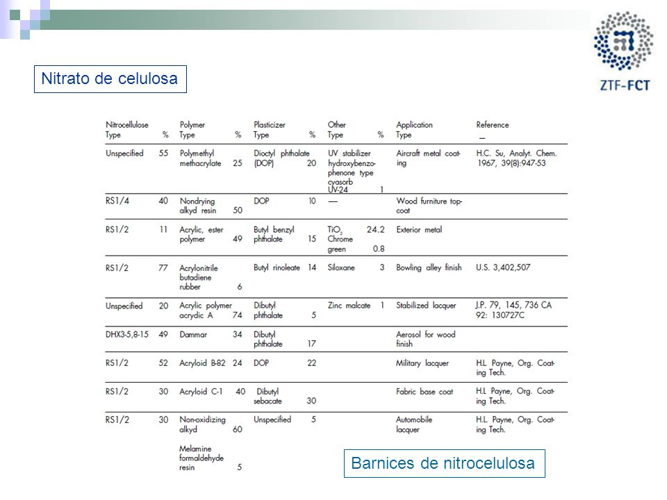 Nitrato de celulosa Barnices de nitrocelulosa