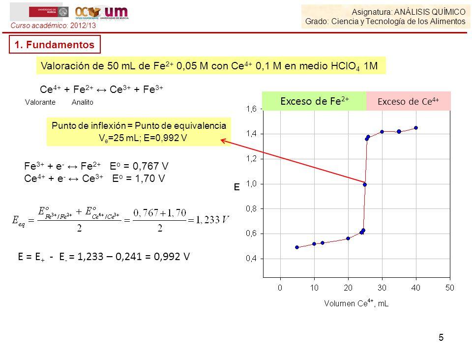 Exceso de Fe2+ E = E+ - E- = 1,233 – 0,241 = 0,992 V 1. Fundamentos