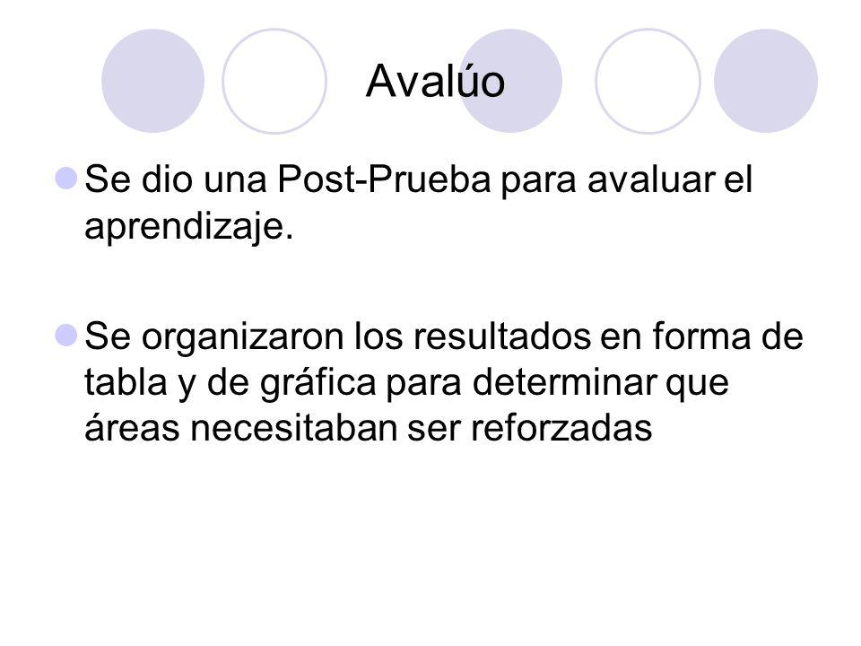 Avalúo Se dio una Post-Prueba para avaluar el aprendizaje.